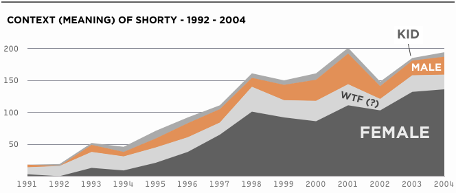 The Etymology of Shorty